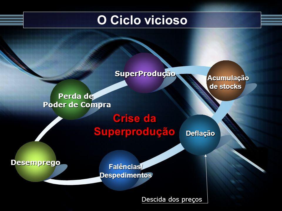O Ciclo vicioso Crise da Superprodução SuperProdução Acumulação