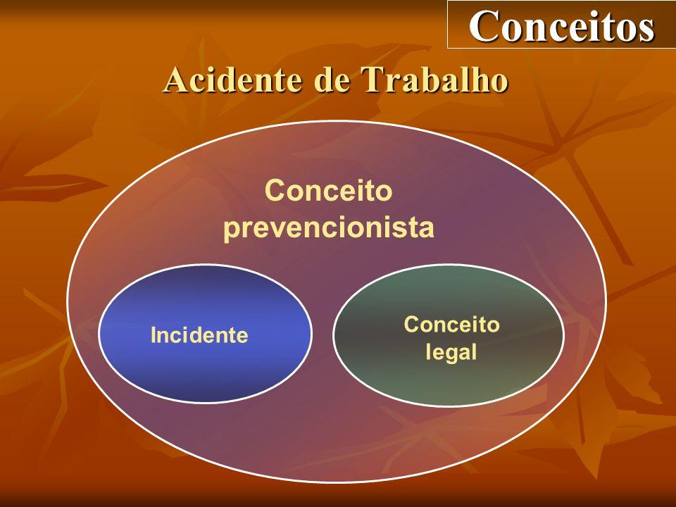 Conceitos Acidente de Trabalho Conceito prevencionista Conceito