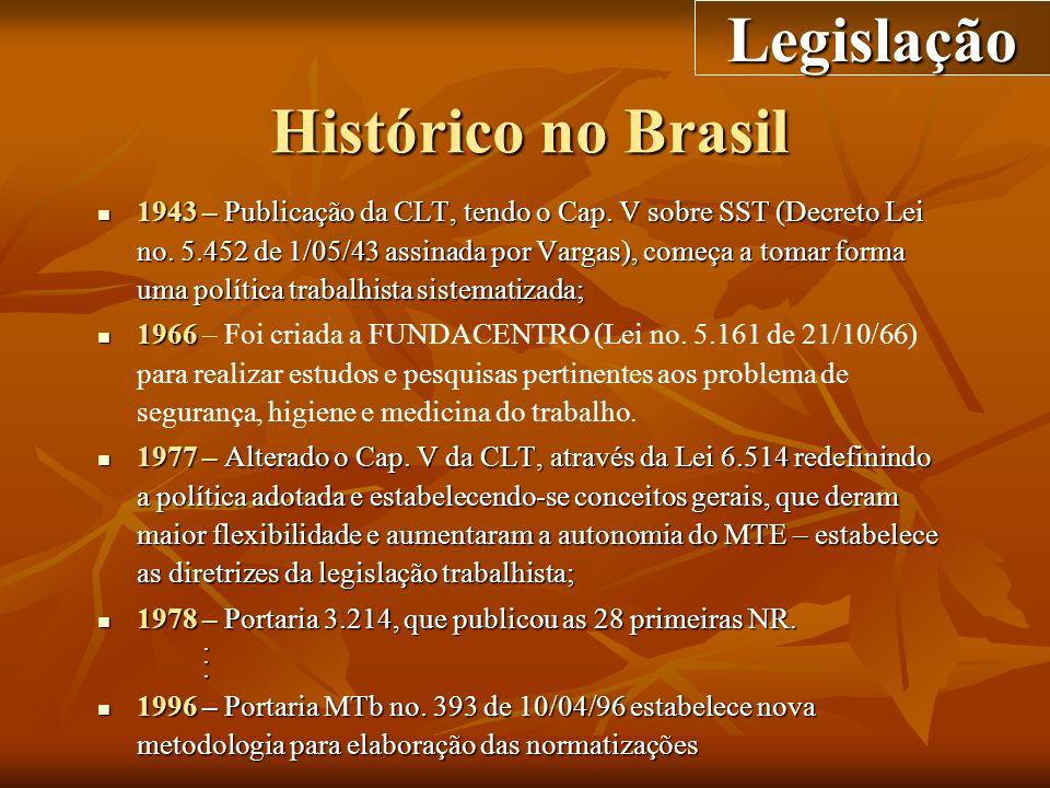 Legislação Histórico no Brasil