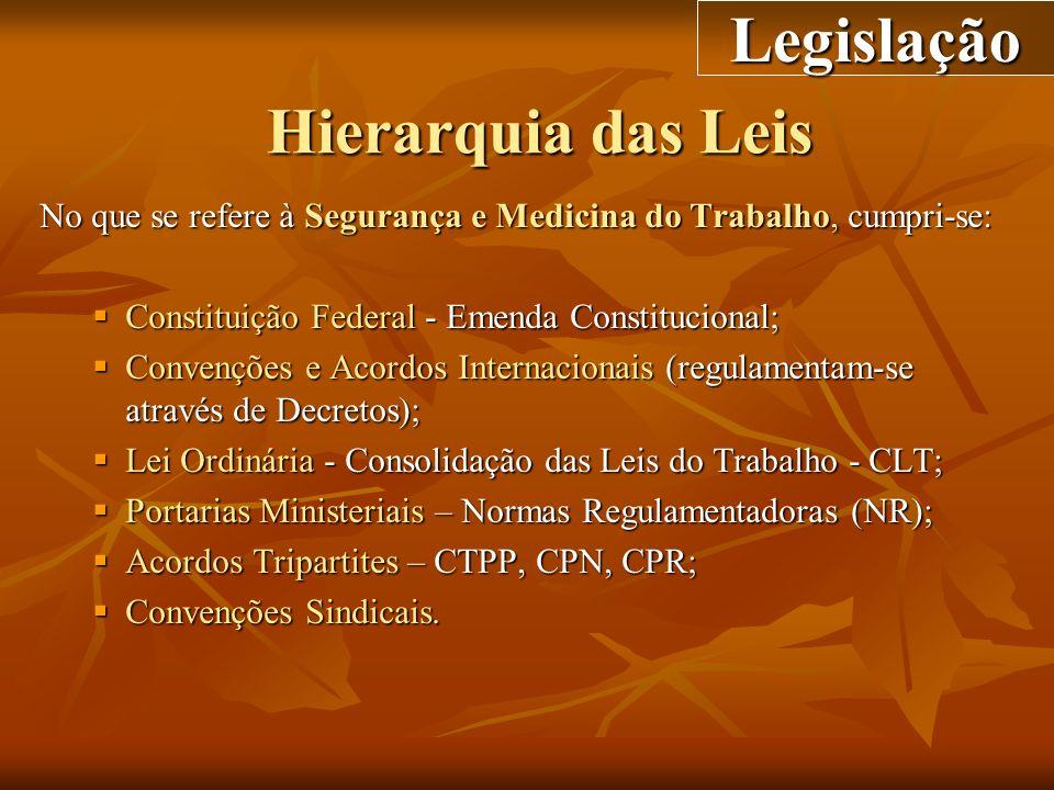 Legislação Hierarquia das Leis