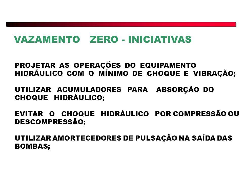 VAZAMENTO ZERO - INICIATIVAS