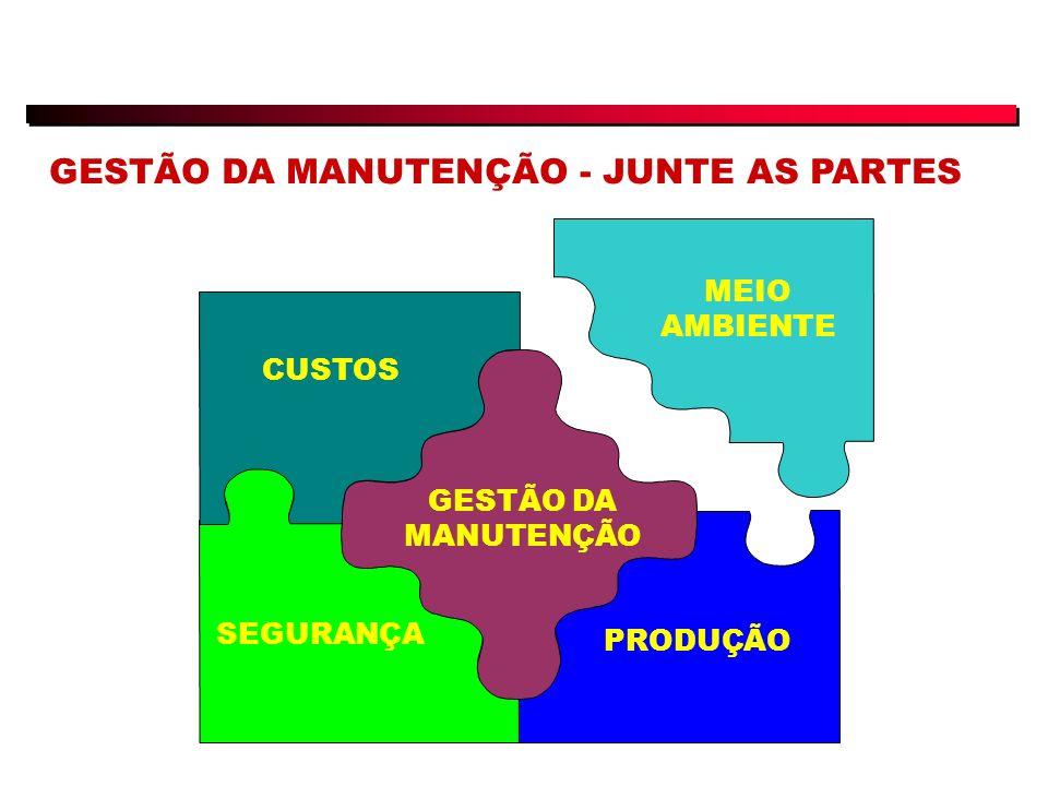 GESTÃO DA MANUTENÇÃO - JUNTE AS PARTES