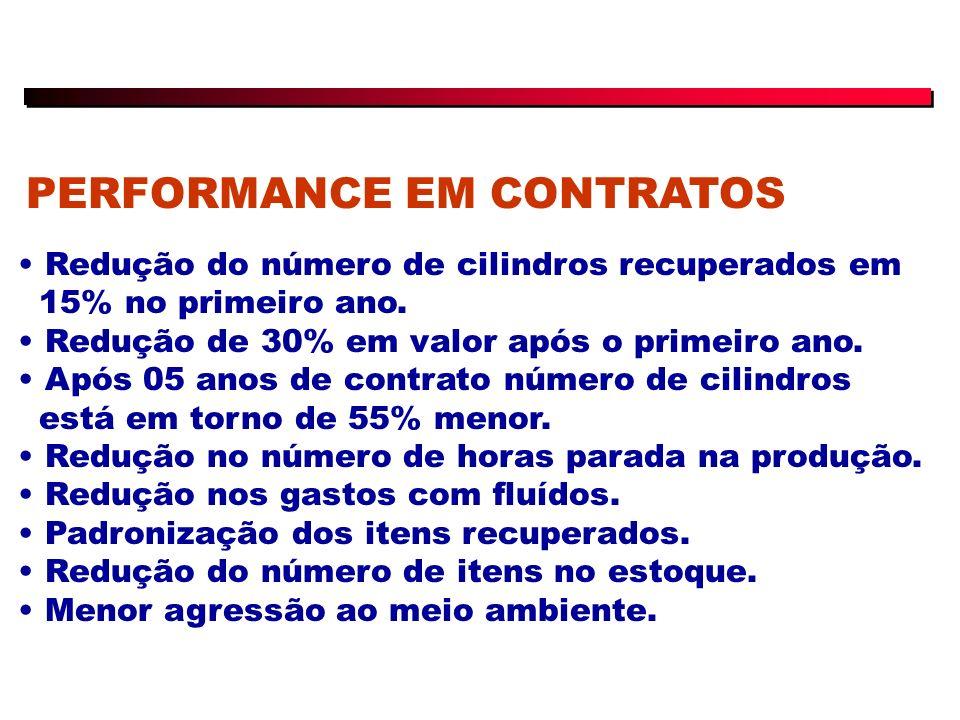 PERFORMANCE EM CONTRATOS