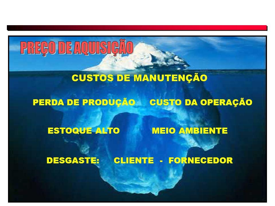 PREÇO DE AQUISIÇÃO CUSTOS DE MANUTENÇÃO PERDA DE PRODUÇÃO