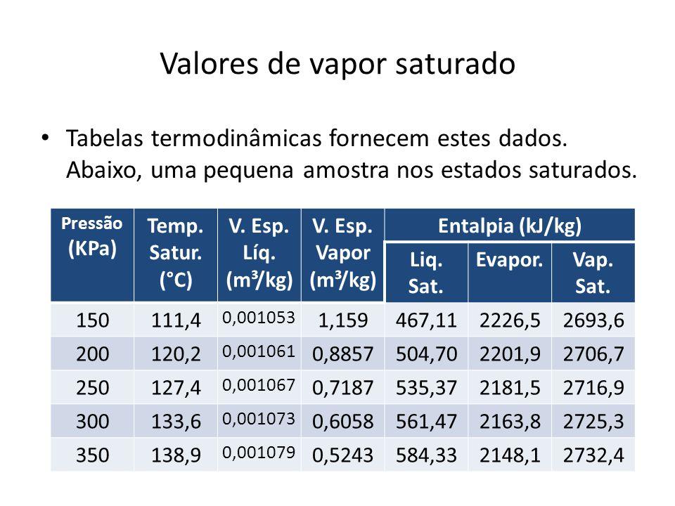 Valores de vapor saturado