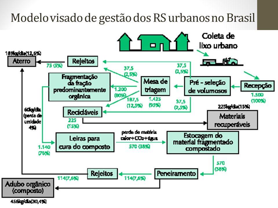 Modelo visado de gestão dos RS urbanos no Brasil