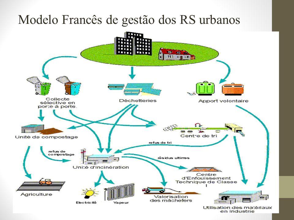 Modelo Francês de gestão dos RS urbanos