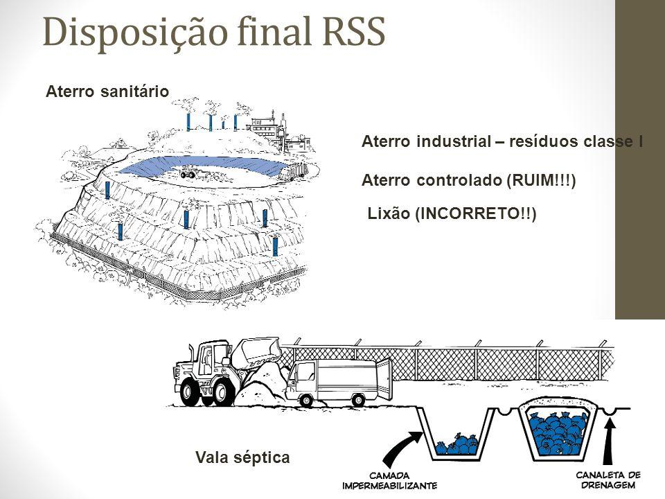 Disposição final RSS Aterro sanitário