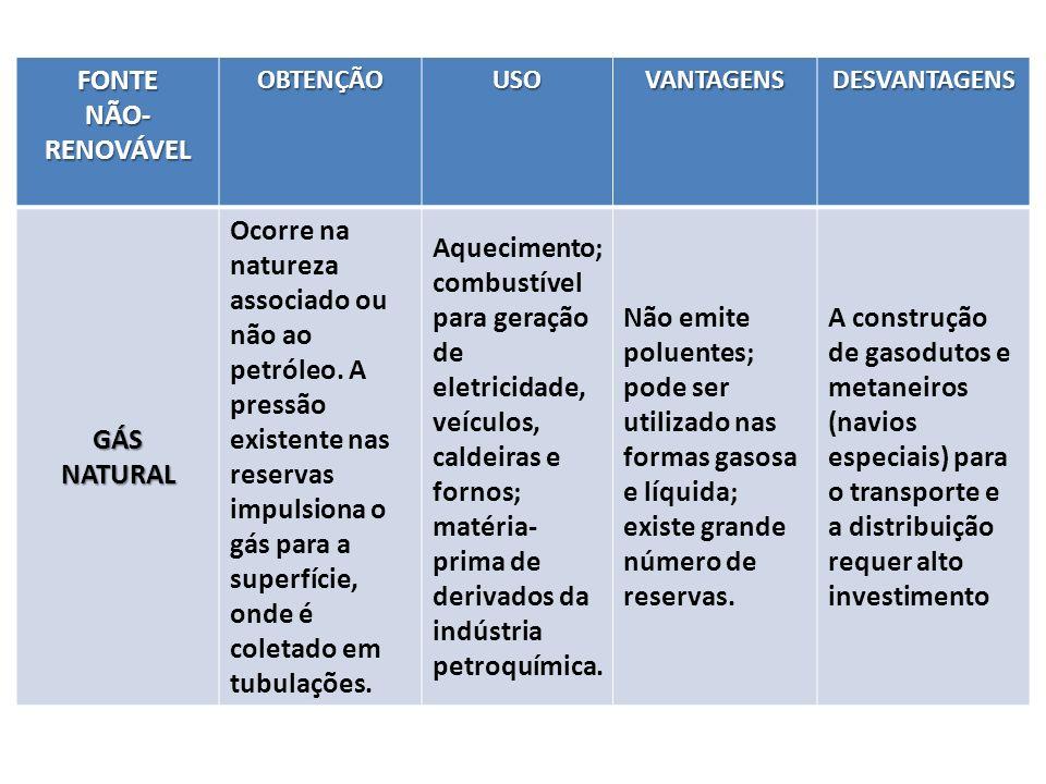 FONTE NÃO-RENOVÁVEL GÁS NATURAL