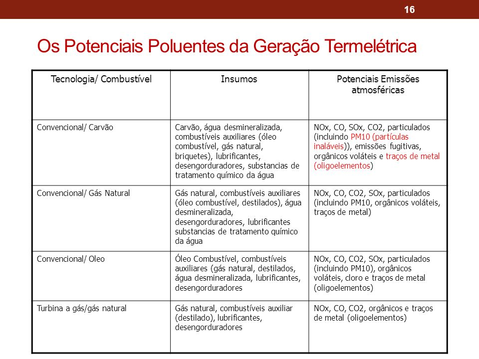 Os Potenciais Poluentes da Geração Termelétrica