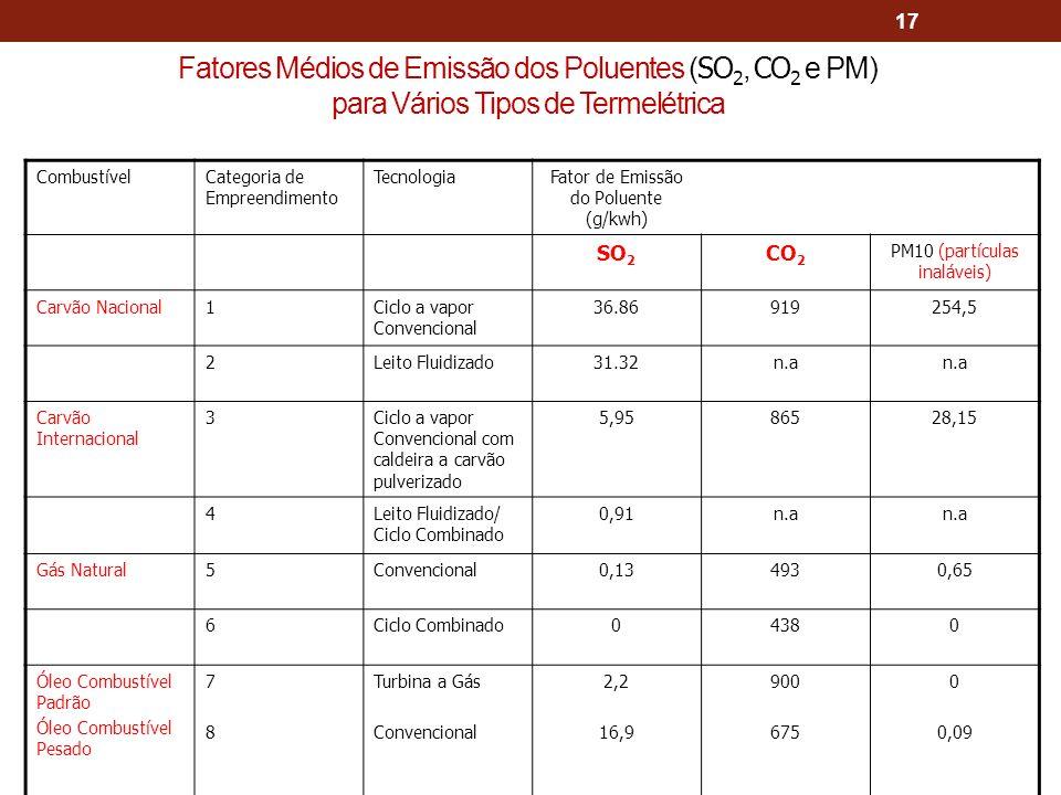 Fatores Médios de Emissão dos Poluentes (SO2, CO2 e PM) para Vários Tipos de Termelétrica