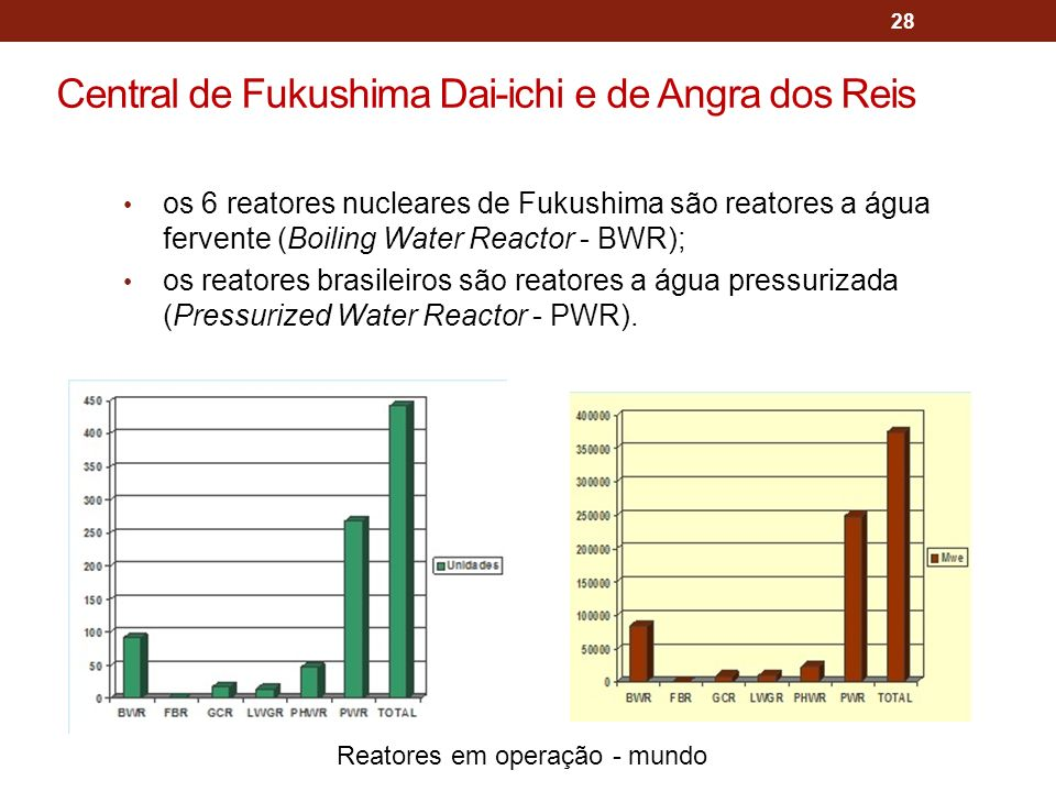 Central de Fukushima Dai-ichi e de Angra dos Reis