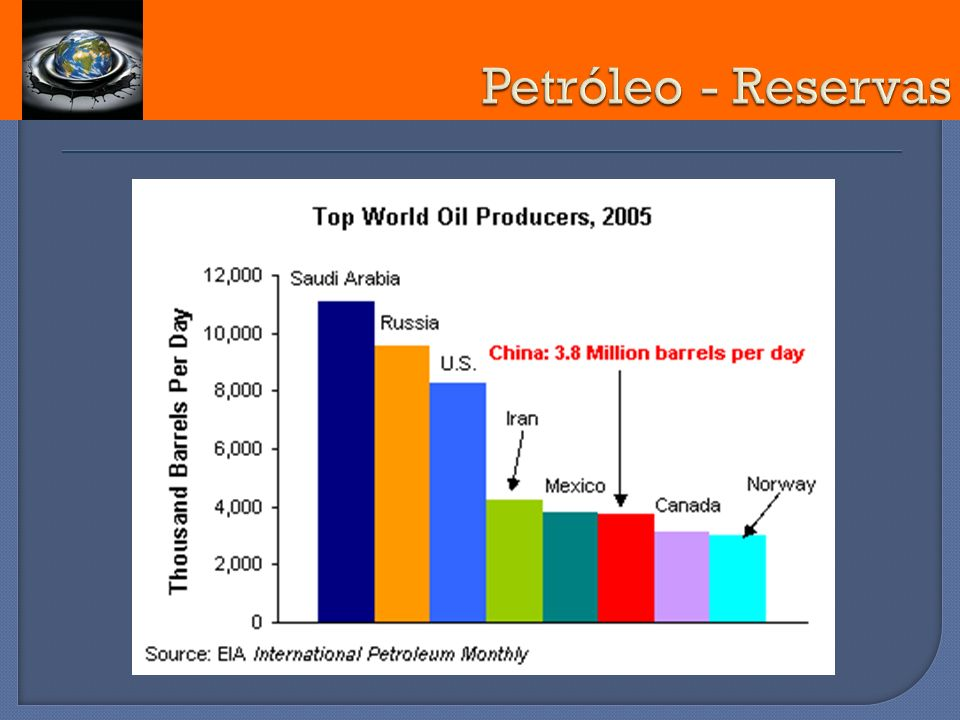 Petróleo - Reservas