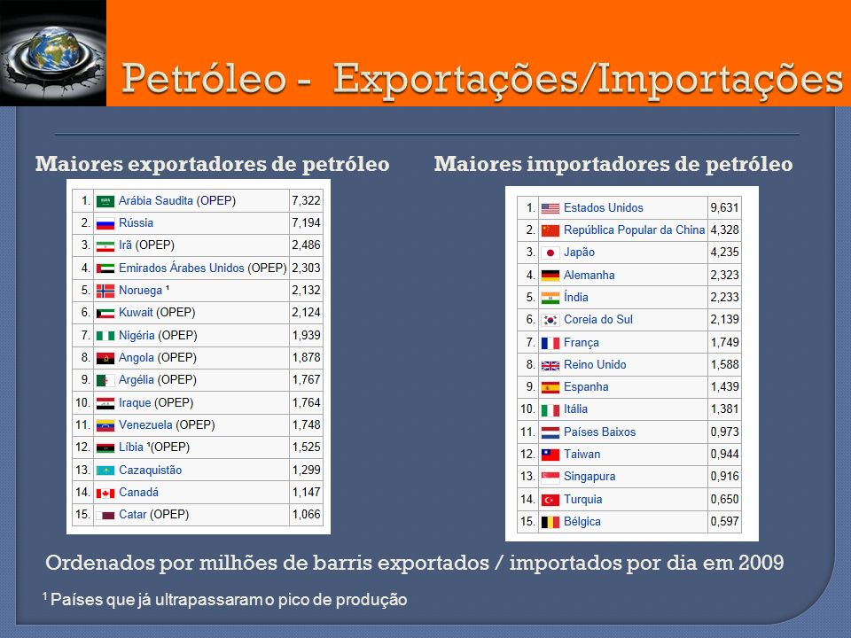 Petróleo - Exportações/Importações