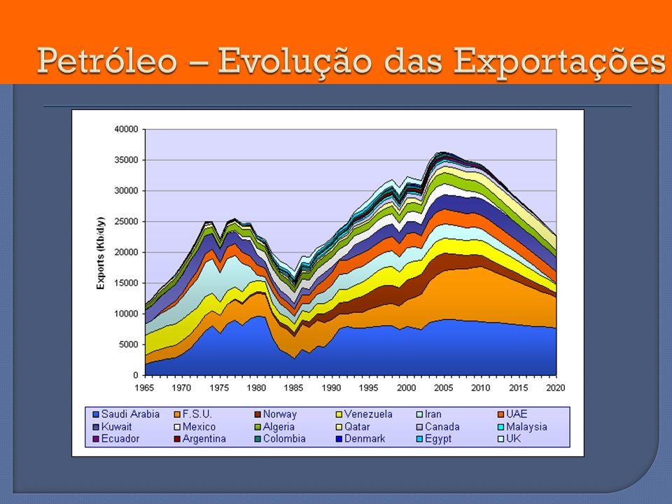 Petróleo – Evolução das Exportações