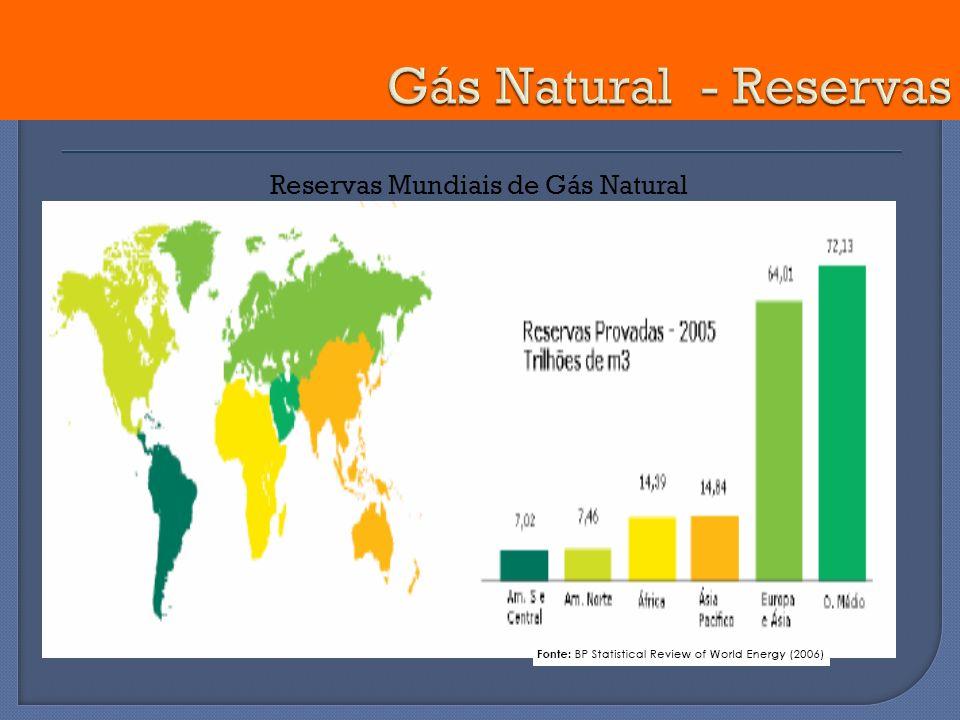 Reservas Mundiais de Gás Natural