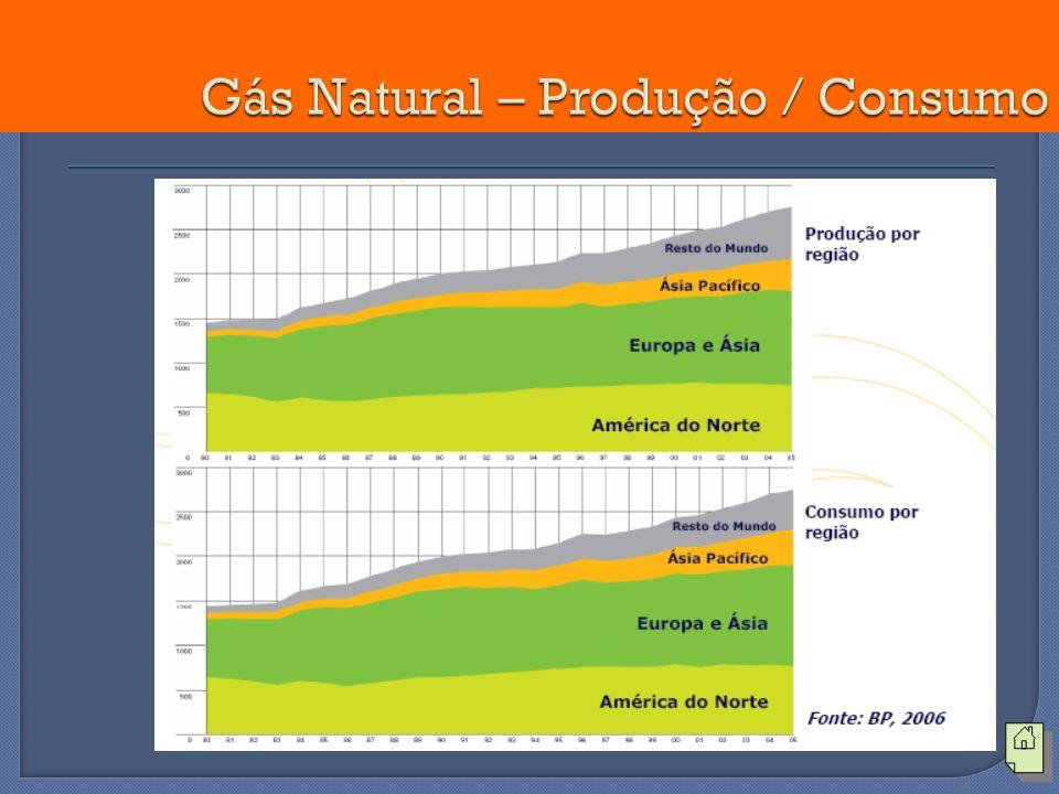 Gás Natural – Produção / Consumo