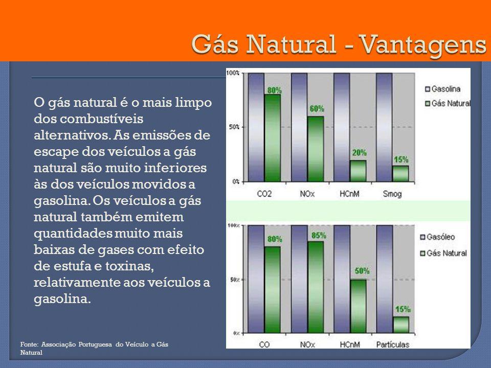 Gás Natural - Vantagens