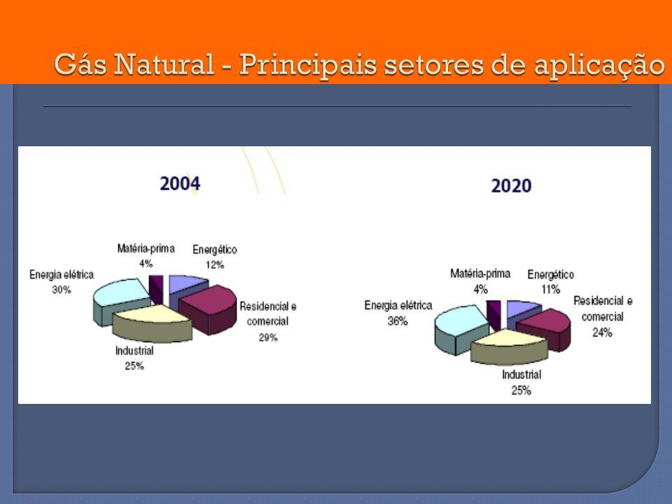 Gás Natural - Principais setores de aplicação