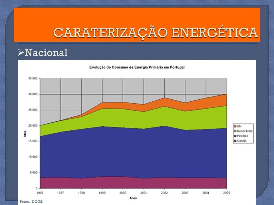 CARATERIZAÇÃO ENERGÉTICA