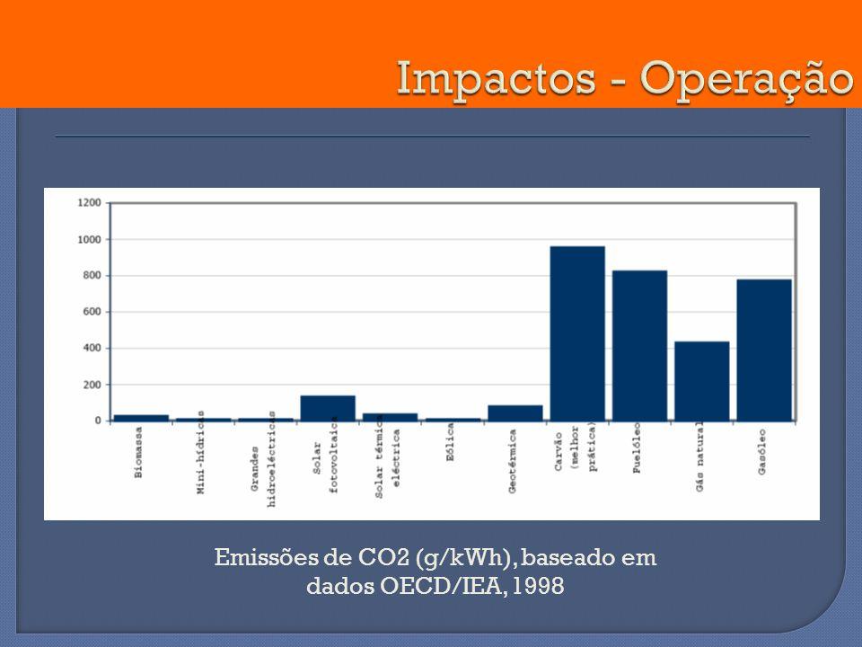 Emissões de CO2 (g/kWh), baseado em dados OECD/IEA, 1998