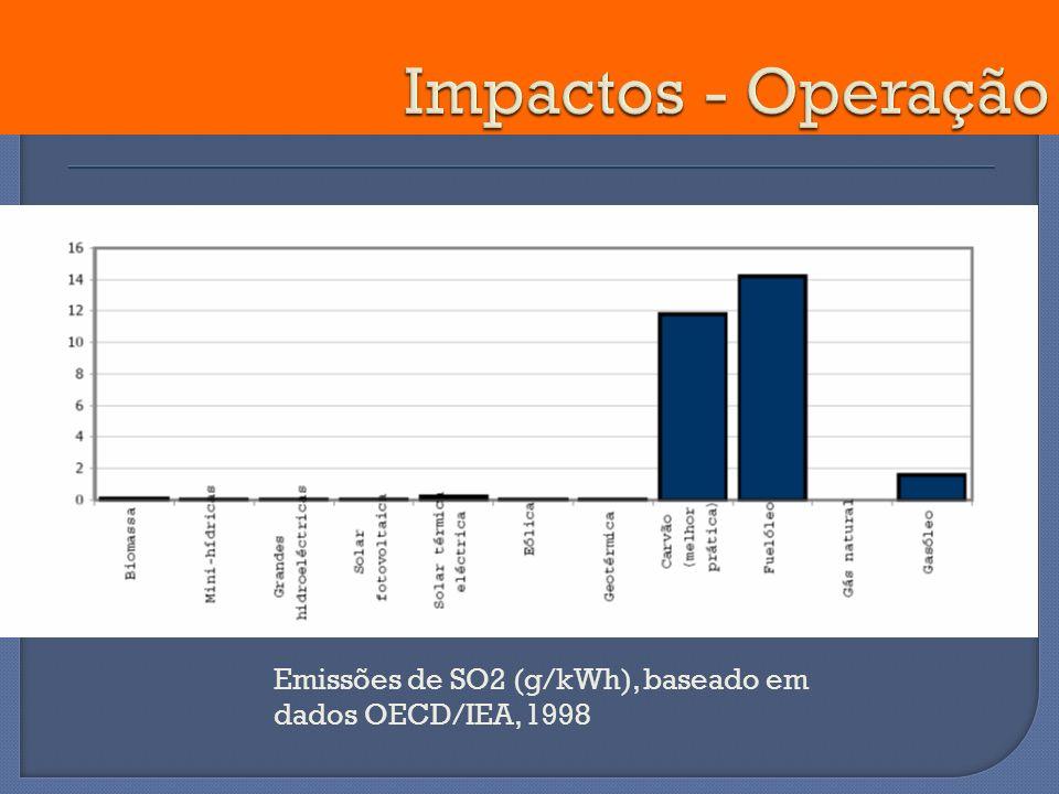 Impactos - Operação Emissões de SO2 (g/kWh), baseado em dados OECD/IEA, 1998