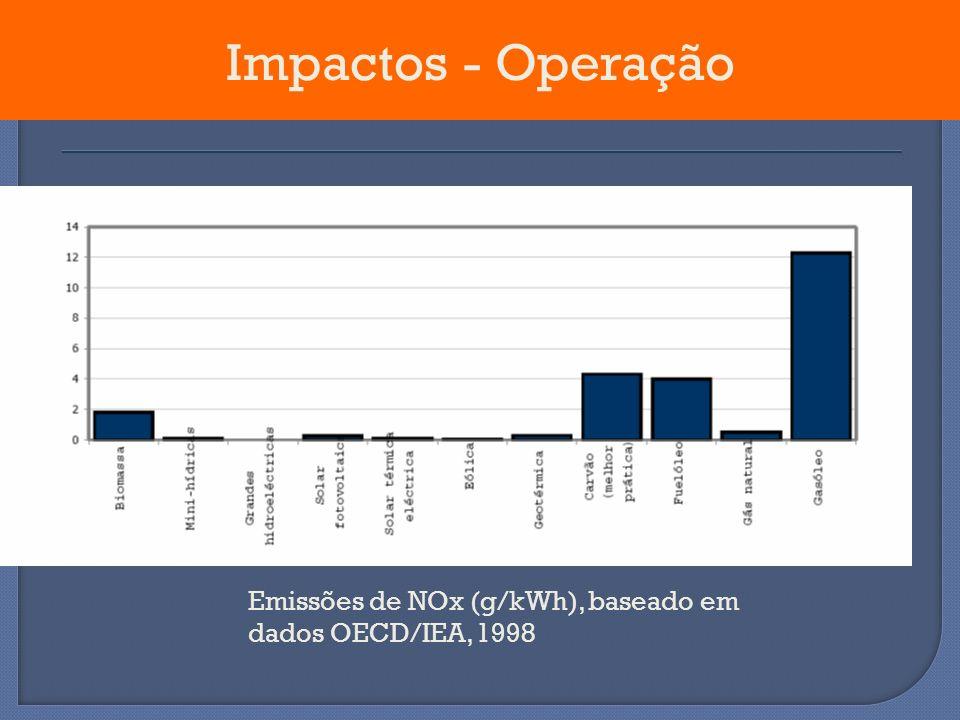Impactos - Operação Emissões de NOx (g/kWh), baseado em dados OECD/IEA, 1998