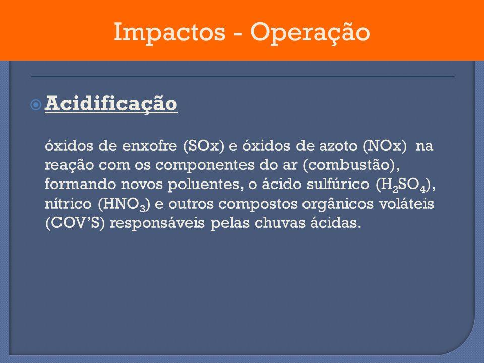 Impactos - Operação Acidificação