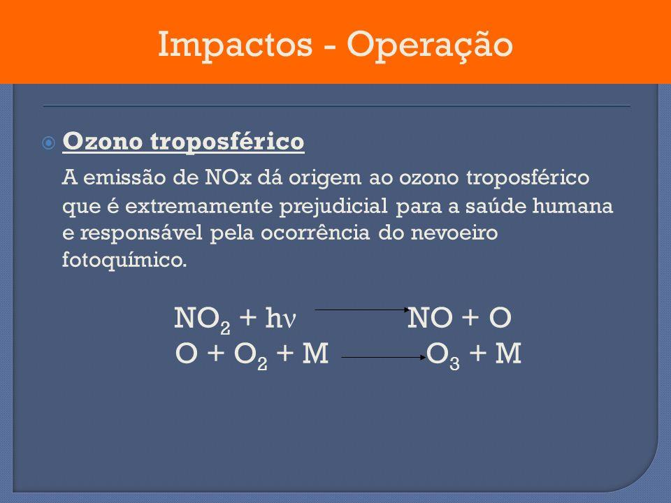 Impactos - Operação Ozono troposférico.