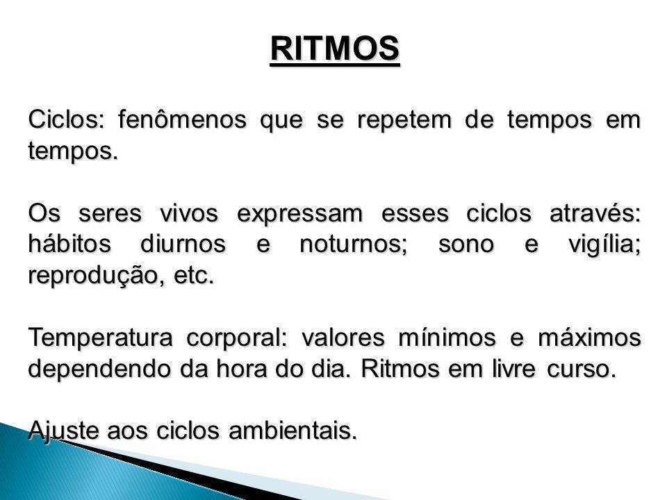 RITMOS Ciclos: fenômenos que se repetem de tempos em tempos.
