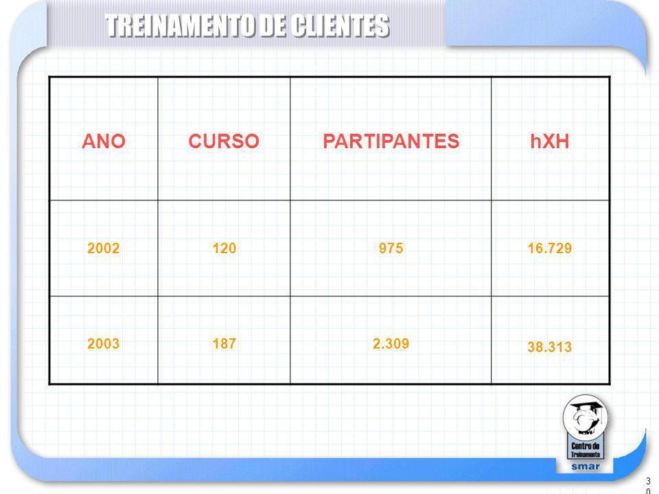 TREINAMENTO DE CLIENTES