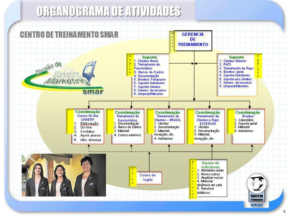 ORGANOGRAMA DE ATIVIDADES