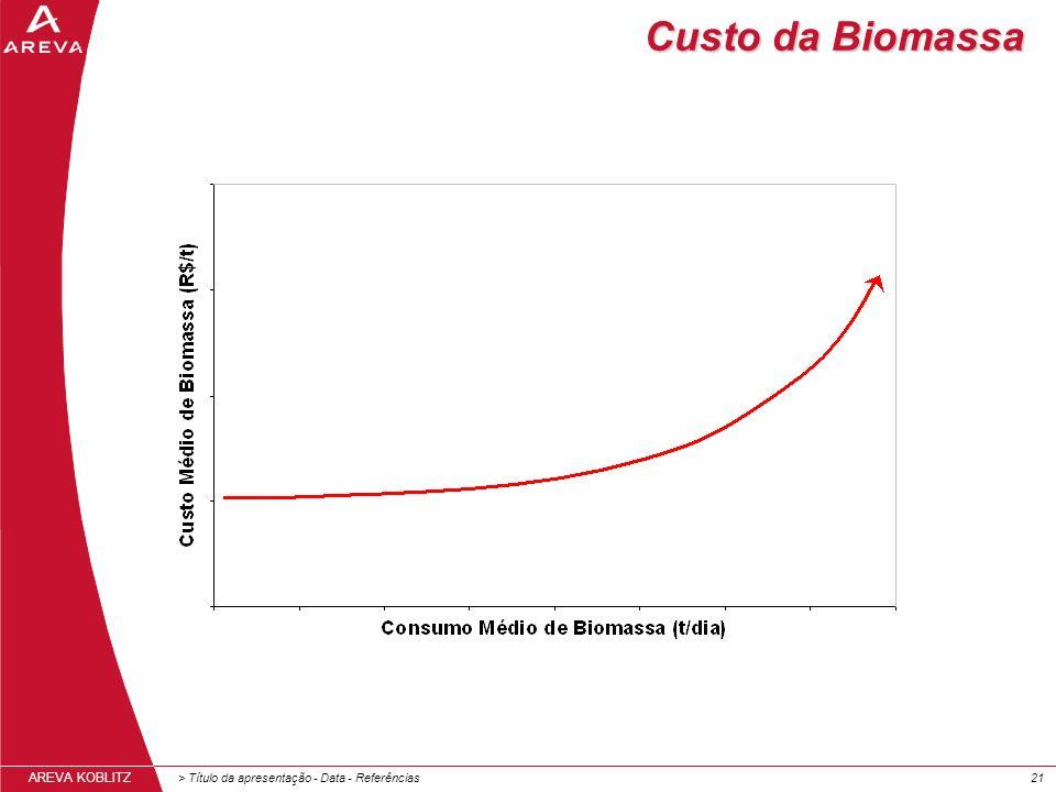 Custo da Biomassa