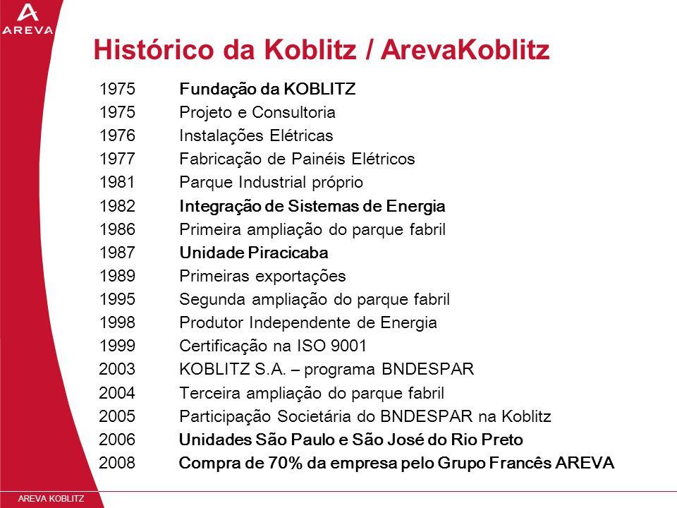 Histórico da Koblitz / ArevaKoblitz