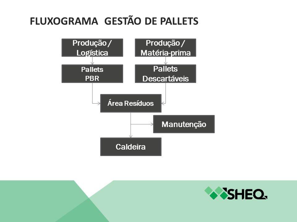 FLUXOGRAMA GESTÃO DE PALLETS