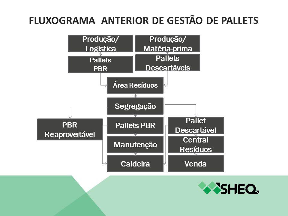 FLUXOGRAMA ANTERIOR DE GESTÃO DE PALLETS