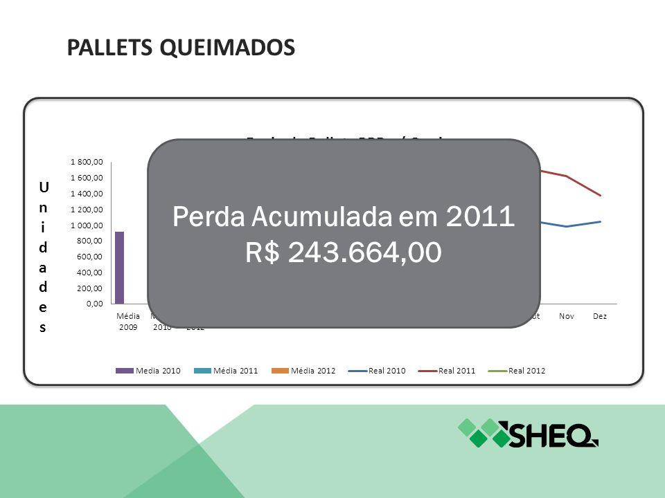 Pallets Queimados Perda Acumulada em 2011 R$ 243.664,00