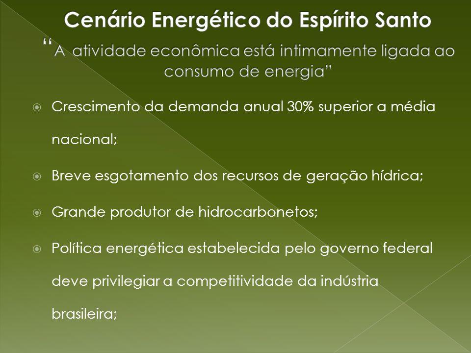 Cenário Energético do Espírito Santo A atividade econômica está intimamente ligada ao consumo de energia