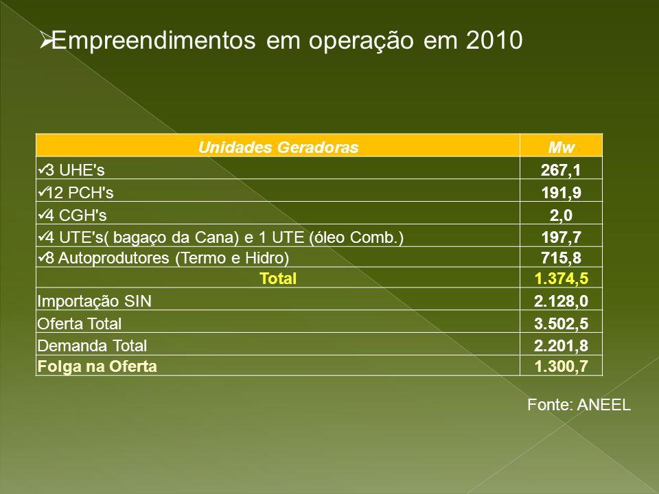 Empreendimentos em operação em 2010