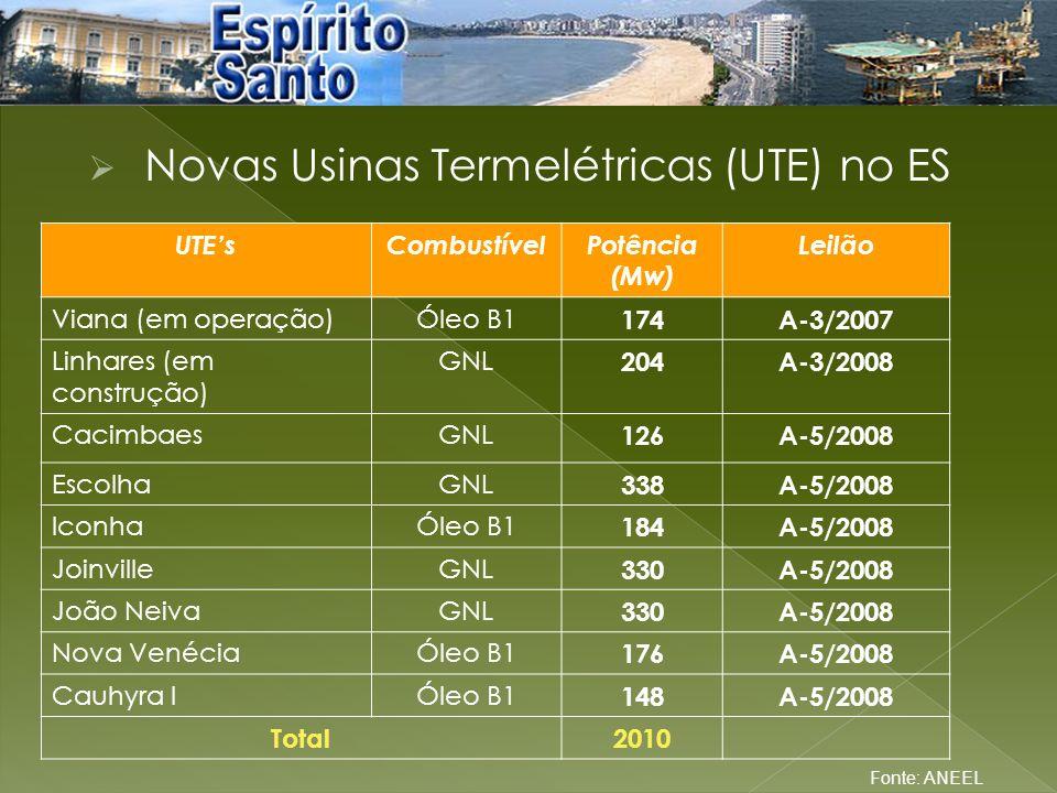 Novas Usinas Termelétricas (UTE) no ES