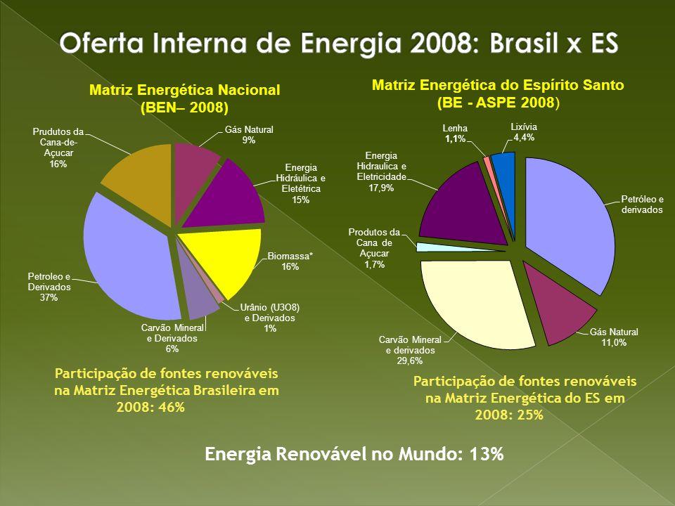 Oferta Interna de Energia 2008: Brasil x ES