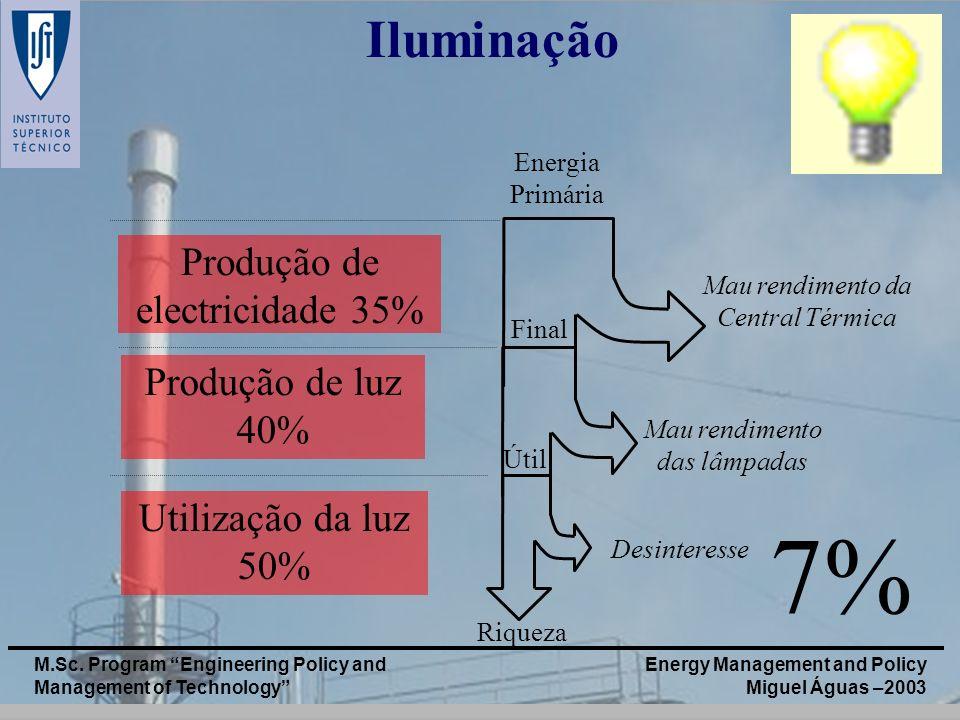 7% Iluminação Produção de electricidade 35% Produção de luz 40%