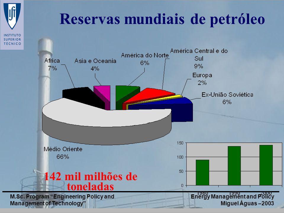 Reservas mundiais de petróleo 142 mil milhões de toneladas