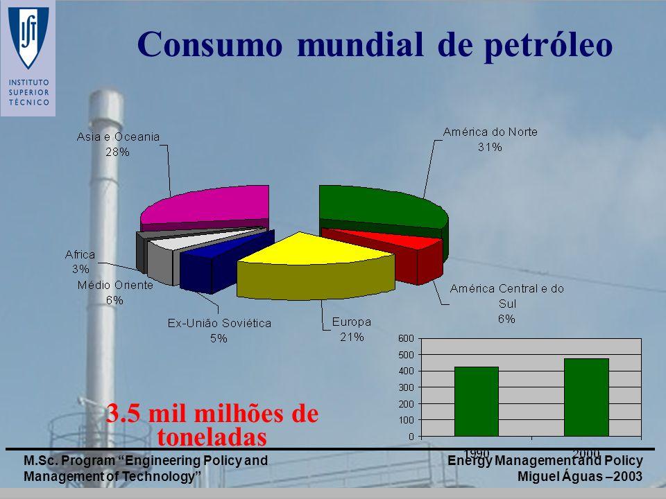 Consumo mundial de petróleo 3.5 mil milhões de toneladas