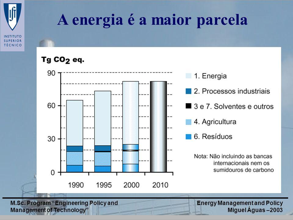 A energia é a maior parcela