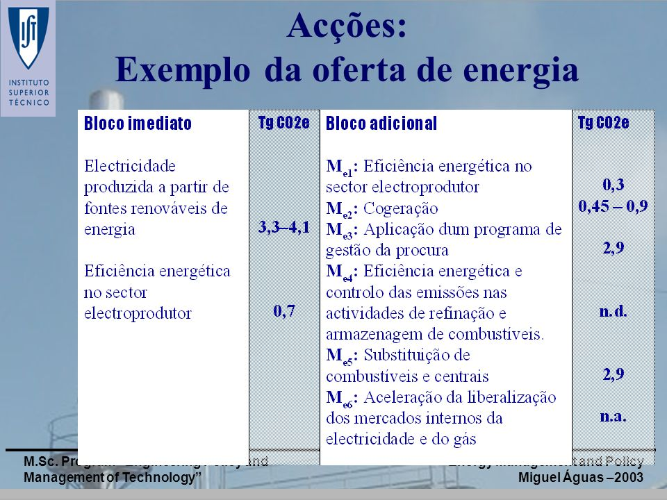 Exemplo da oferta de energia