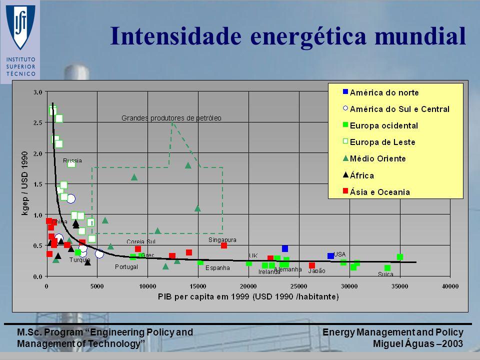 Intensidade energética mundial