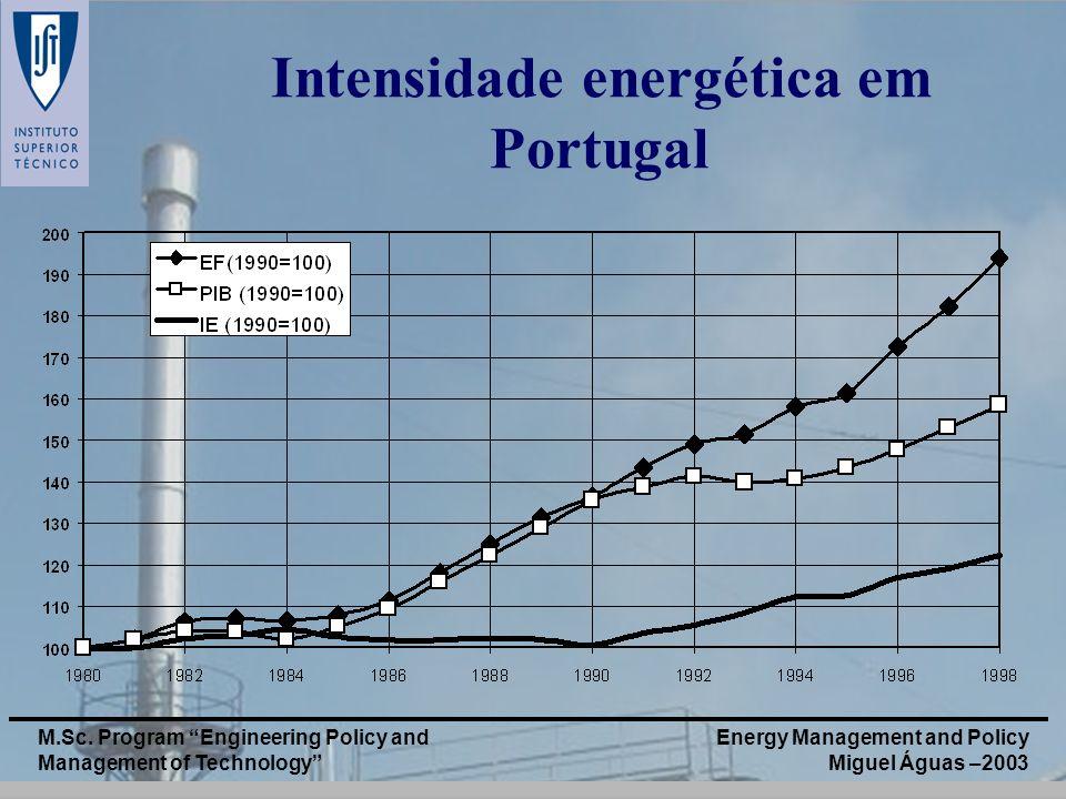 Intensidade energética em Portugal