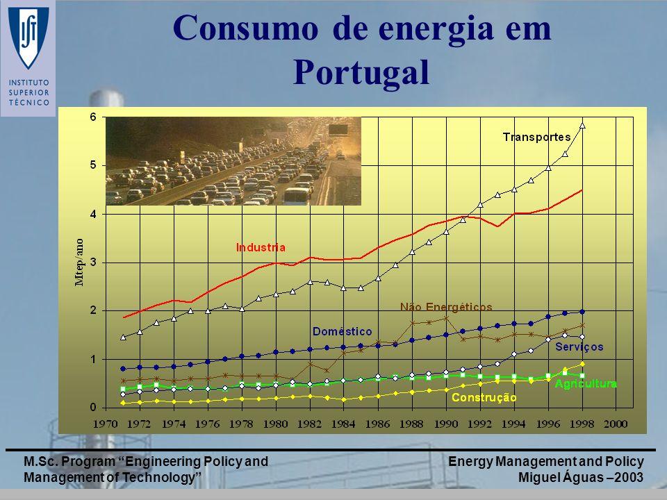 Consumo de energia em Portugal