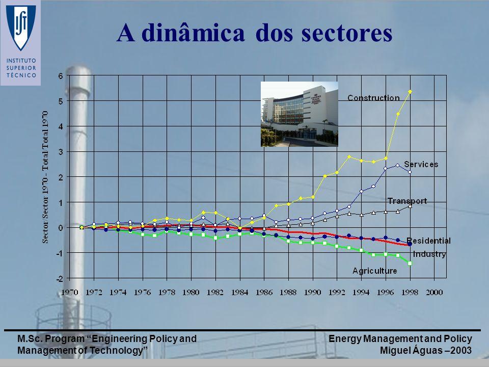 A dinâmica dos sectores